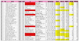 チューリップ賞(登録)