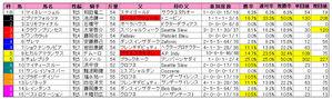 京都牝馬S(枠順)2010