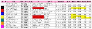 福島記念(枠順)2010