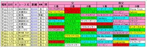 中山芝2000m傾向(京成杯)