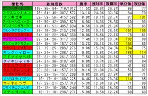 全場芝1600m種牡馬成績(20)