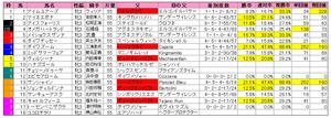 オークス(枠順)2012