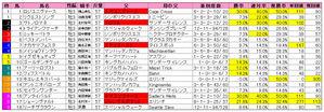 皐月賞(枠順)2009