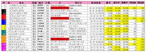 天皇賞(春)枠順2010