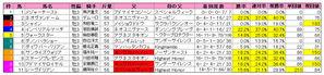 きさらぎ賞(枠順)2010
