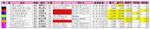 オールカマー(枠順)2011