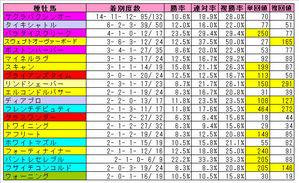 新潟芝1000m種牡馬(Top20)