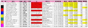 フラワーC(枠順)2012