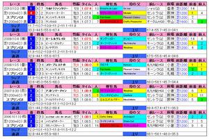 スプリンターズS(過去成績)2011