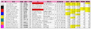 マーメイドS(枠順)2010