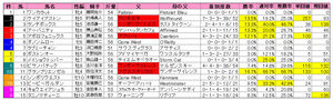 函館スプリント(枠順)2010