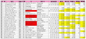 函館スプリントS(登録)2009