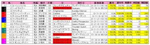 セントウルS(枠順)2011