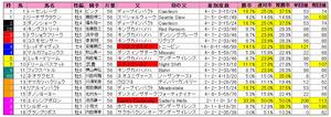 マイラーズC(枠順)2012