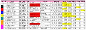高松宮記念(枠順)2012