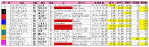 フェブラリーS(枠順)2011