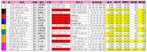 菊花賞(枠順)2012