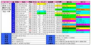 朝日CC(結果)2009
