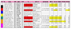 神戸新聞杯(枠順)