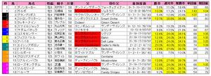 安田記念(枠順)2012