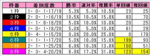 安田記念(枠番別)2009