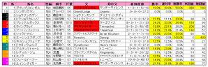 シルクロードS(枠順)2010