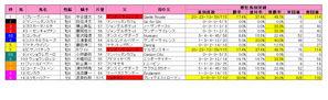 函館記念(枠順)