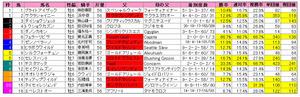 根岸S(枠順)2012