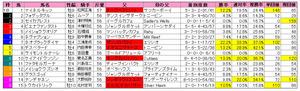 ステイヤーズS(枠順)2012