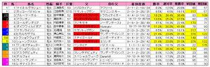 中山金杯(枠順)2010