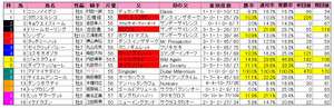 中山金杯(枠順)2013