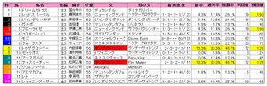 ラジオNIKKEI(枠順)2010