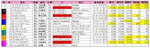 ダイヤモンドS(枠順)2013