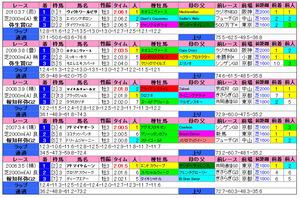 弥生賞(過去成績)2011