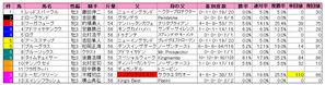 京成杯(枠順)2010