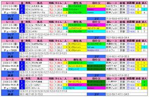 チューリップ賞(過去成績)2013