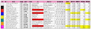 クイーンカップ(枠順)2011