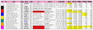 中山金杯(枠順)2011