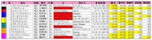 エルムS(枠順)2010