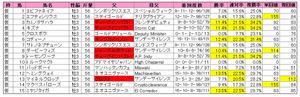 弥生賞(登録)2013