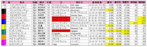 フェブラリーS(枠順)2012