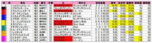 クイーンS(枠順)2010