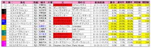 オールカマー(枠順)2012