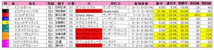 中山記念(枠順)2012