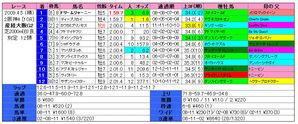 産経大阪杯(結果)2009
