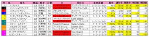シリウスS(枠順)2011