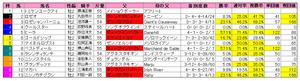 札幌2歳S(枠順)2011