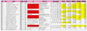 阪神大賞典(登録)2012