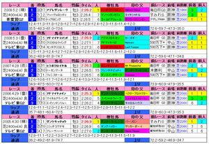 青葉賞(過去成績)2010