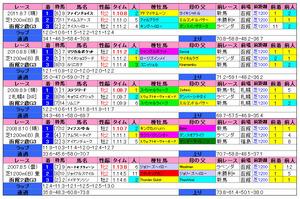 函館2歳S(過去成績)2012